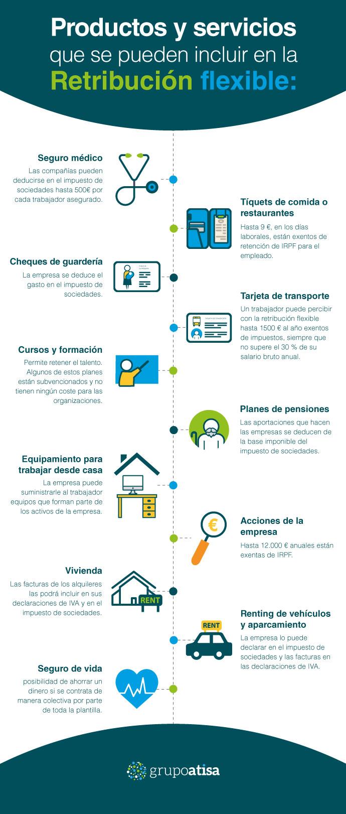 infografía sobre productos y servicios que se pueden incluir en la retribución flexible
